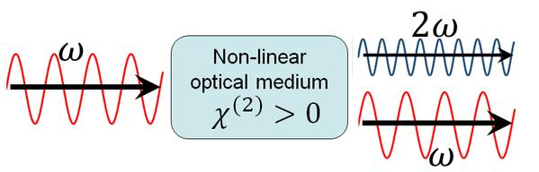 非线性光学过程